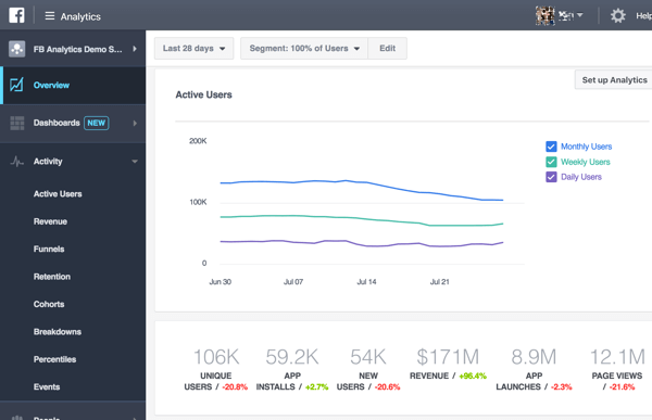 When you first open the redesigned Facebook Analytics, you'll see an overview of your data.