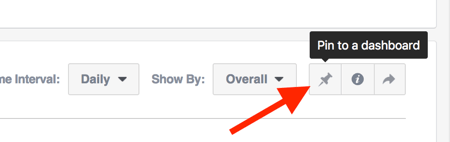 Pin a chart to a custom facebook analytic dashboard.