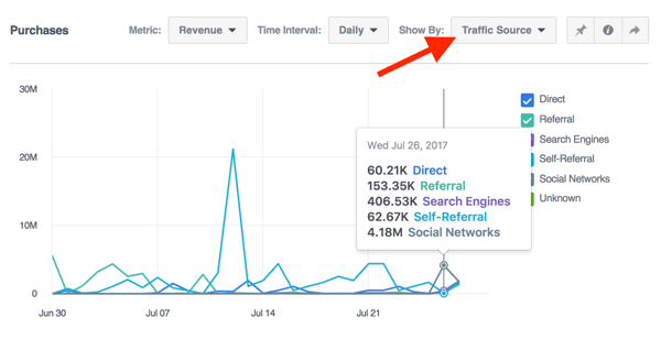View purchase data by traffic source in Facebook Analytics.