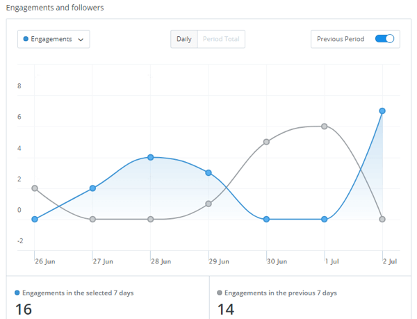 You get detailed analytics for your Buffer for Business account.