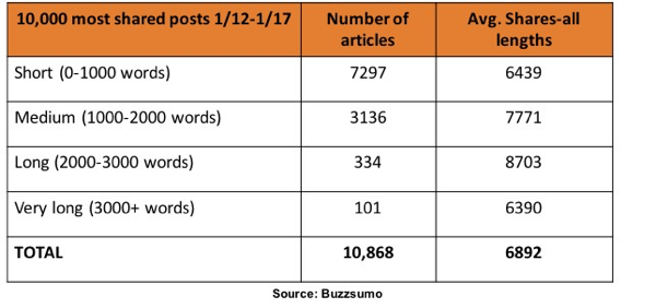 According to BuzzSumo's research, articles between 1,000 and 3,000 words were shared the most on LinkedIn.