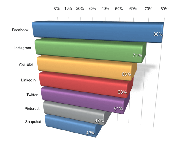 Sixty-three percent of B2B marketers are interested in learning about LinkedIn.