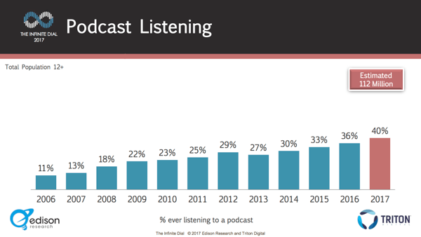The number of people listening to podcasts has grown steadily year over year.