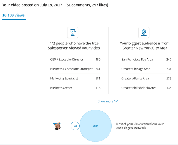 Native LinkedIn video gets considerable views and engagement.