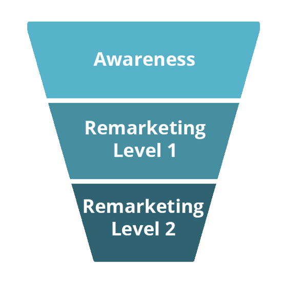 The three stages of this funnel are Awareness, Level 1 Remarketing, and Level 2 Remarketing.