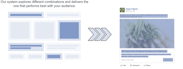 Facebook's new Dynamic Creative system helps advertisers discover what combination of creative assets performs best for their audiences.