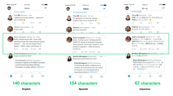 Twitter is testing a 280 character limit for languages impacted by cramming.