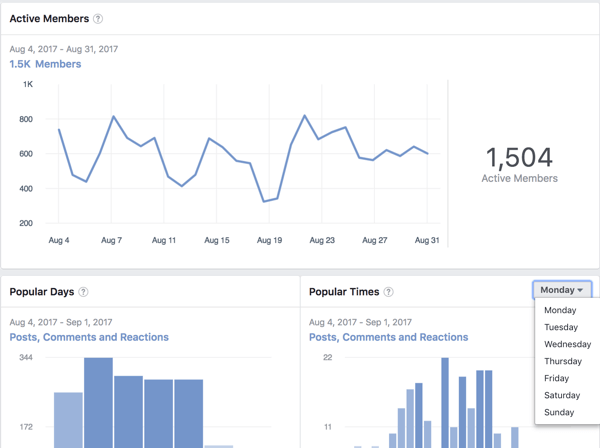 Find out days and times when members are most active in your Facebook group.