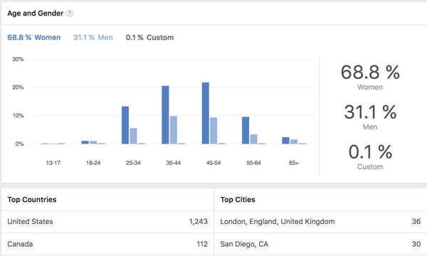 View demographic data for Facebook group members.