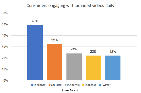 Facebook leads the pack in percentage of consumers who engage with branded videos.