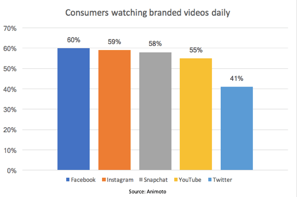 According to an Animoto study, 55% of consumers watch branded videos daily on YouTube.