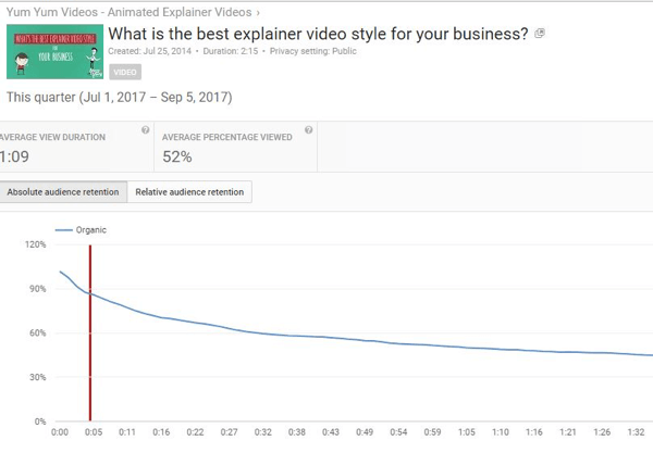 Absolute audience retention reveals the number of views for different parts of YouTube videos.