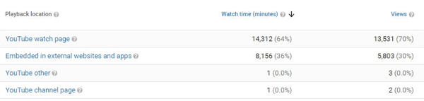 Find out where viewers are watching your YouTube videos.