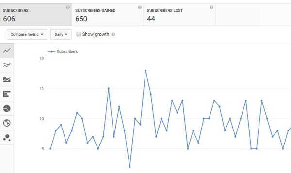 Track YouTube subscriber growth over time.