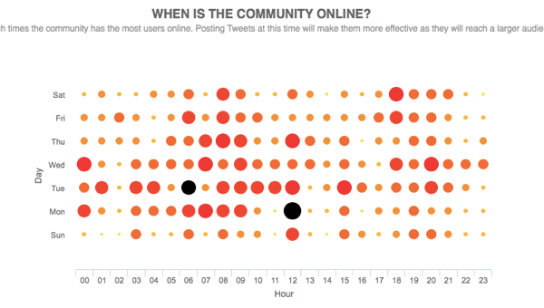 Find out when your followers are most active on Twitter.