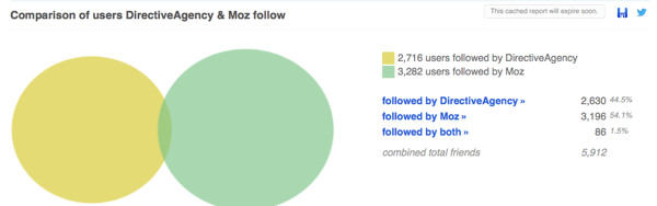 Look at a comparison of Twitter followers in Followerwonk.