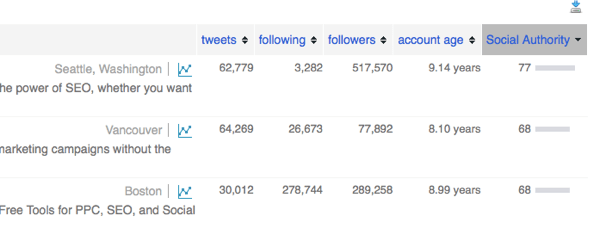 Sort your Twitter followers by social authority.
