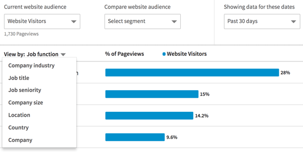 Use the View By menu to filter data for your website audiences.
