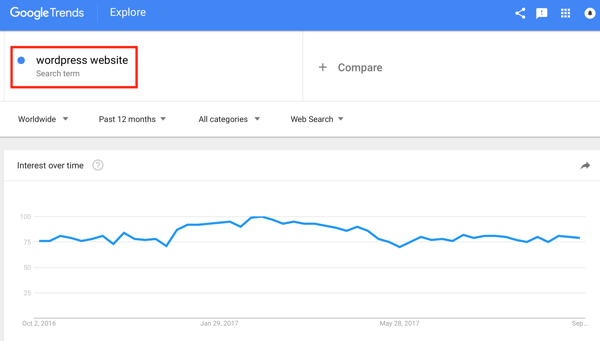 The Google Trends results reveal that this keyword has been trending for the past 12 months, which means people are consistently looking for content related to it.