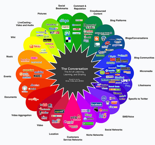 The inspiration for The Conversation Prism came from all the chaos around social media.