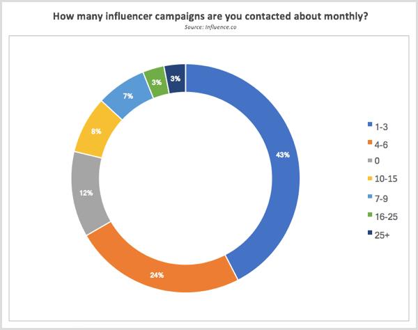 Die Influence.co-Forschung hat sich monatlich über Influencer-Kampagnen informiert