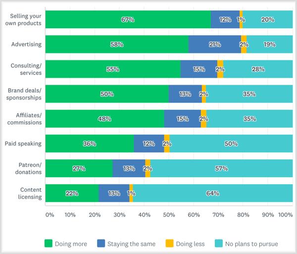 Social Media Examiner Creator Monetarisierungsbericht 2017 plant in Zukunft Markenpartnerschaften