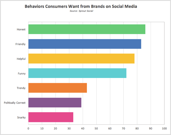 Sprout Social research behaviors consumers want from brands on social media