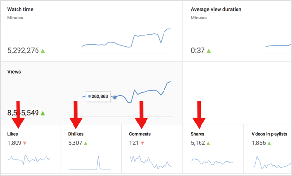 YouTube analytics calculate engagement to views ratio
