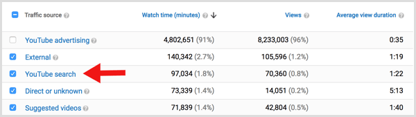 YouTube analytics traffic from youtube search