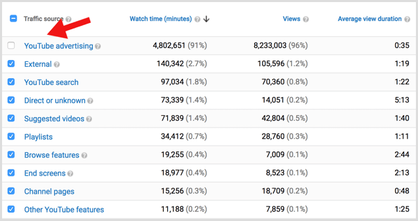 YouTube analytics traffic organic