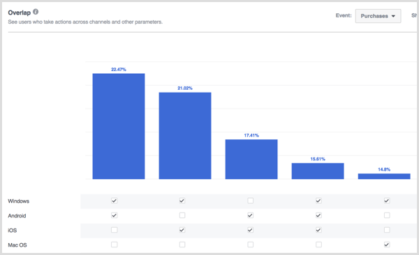 Facebook Analytics overlap