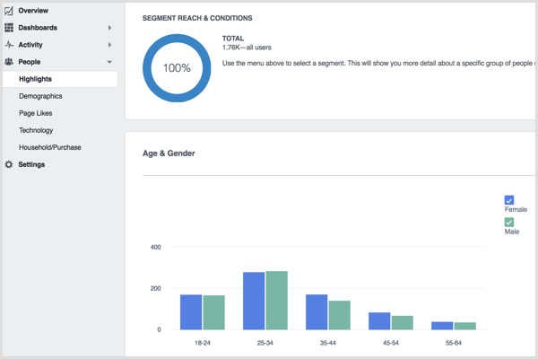 Facebook Analytics People Highlights