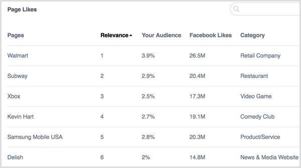 Facebook Analytics People Page Likes