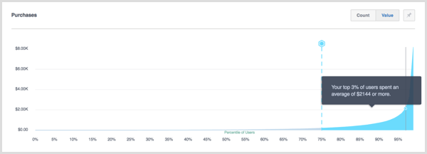 Facebook Analytics percentiles