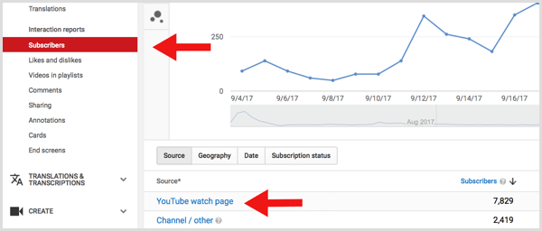 YouTube analytics subscribers watch page