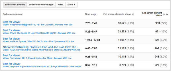 YouTube end screen analytics