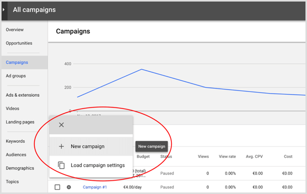 Create new Google AdWords campaign.