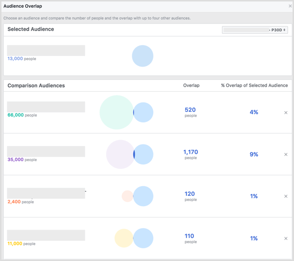 Facebook Audience Overlap results