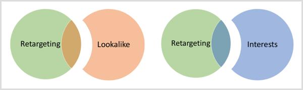 Facebook overlap exclusion diagram