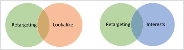 Facebook overlap potential diagram