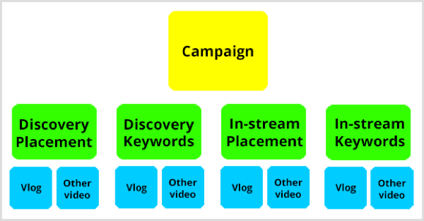 Google AdWords YouTube campaign structure.