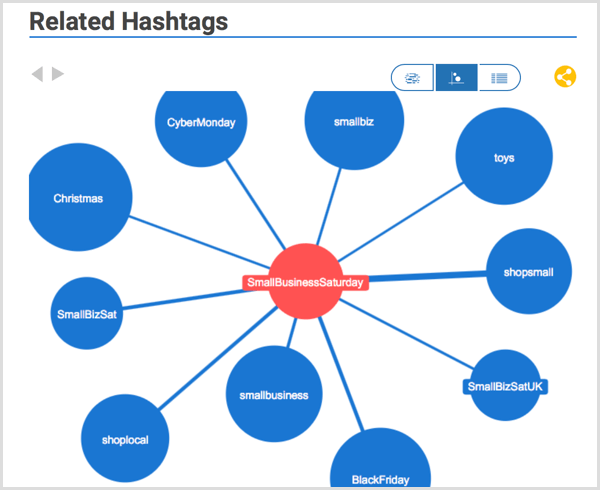 Hashtagify hashtag research