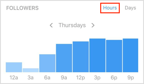 Instagram Insights followers times hours