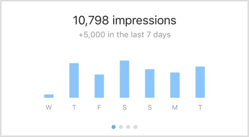 Instagram Insights impressions