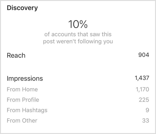 Instagram Insights post Discovery