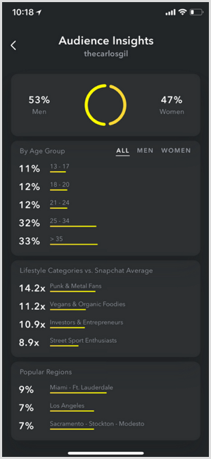Snapchat Audience Insights expanded