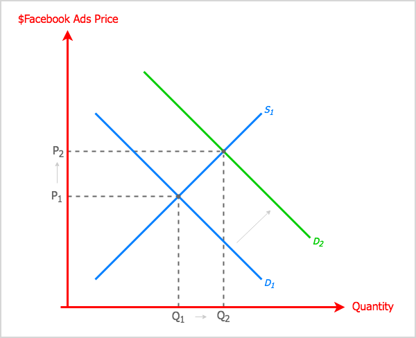 Facebook news feed change effect on ad costs