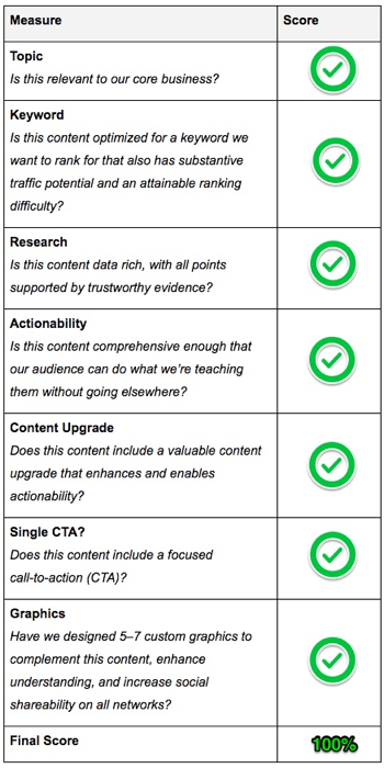 Create a content scorecard to rate your blog post content.
