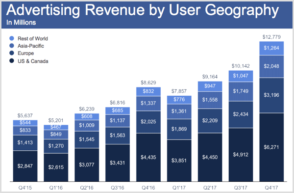 Facebook ad revenue by user geography for Q4 2017