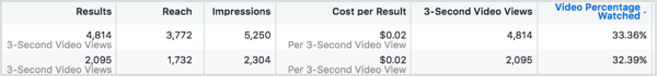 Compare the cost per results for each of your Facebook ads.